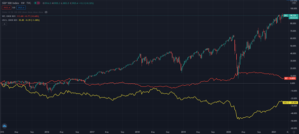 ProfitLevel-Baloga-Akcie-su-nelogicky-drahe-zaujimave-mozu-byt-komodity